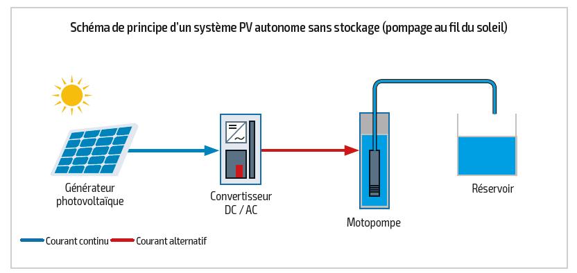 Syst mes de pompage photovolta que solaire sans fronti res for Le photovoltaique est il rentable